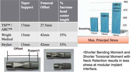 Figure 16a. Showing Modular Necks taper support engagement and percent increase in stress for engagement support.