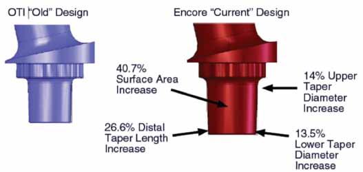 Figure 22b. Illustration showing modular taper improvements from the original OTI™ design to the Encore improvement design. (Courtesy of JISRF)