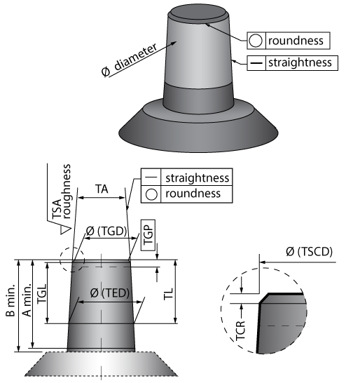 Figure 9b. Characteristics of a head/neck taper. (Redrawn from CeramTec Source by Chris Burges) [28]