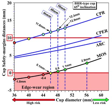 Fig. 10. Comparison of safety margins (distances) predicted by four methods (ARC, CPER, CPR, MOS) for a cup inclination of 65°.