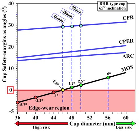 Fig. 9a. ARC, CPER, CPR and MOS angles for 36-60mm diameter cups, all at 65° cup inclination