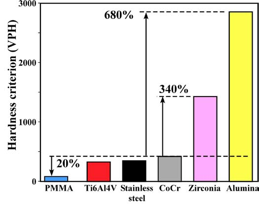 Figure 1. Ranking of material hardness for bone cement, metal alloys and ceramics.