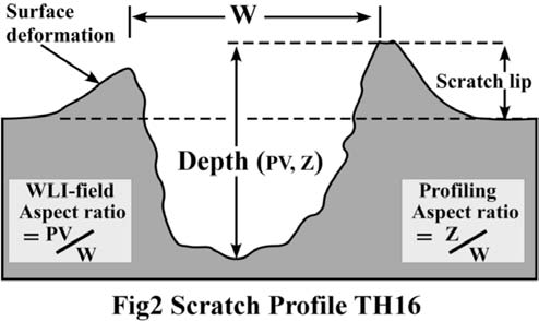 Figure 2. Profile showing scratch width (W) and depth. For field data on scratch depths, roughness assessment used the peak-to-valley parameter (PV) while profiles of individual scratches provided measurement-Z. The aspect-ratio comparisons used PV/W and Z/W.