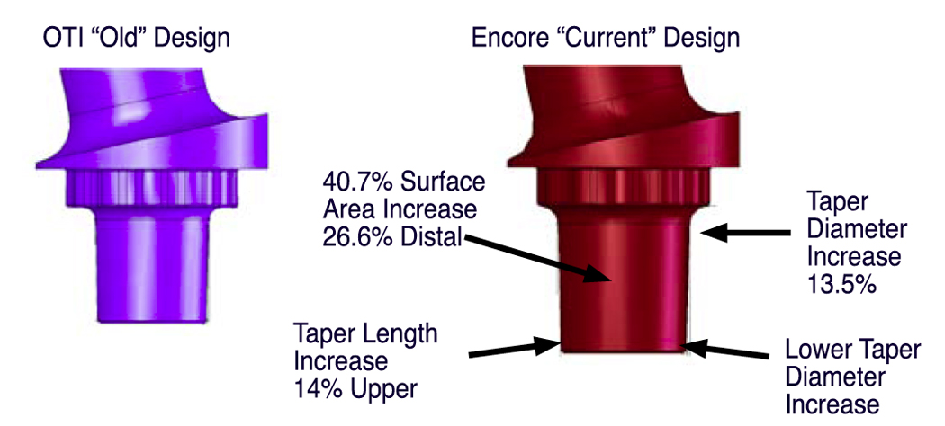 Figure 6. Illustration showing modular taper improvements from the original OTI™ design to the Encore improvement design. (Courtesy JISRF Archives)
