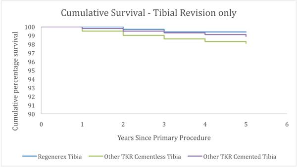 Curve 2 Kaplan Meier Curve – Survival of Tibial Implant