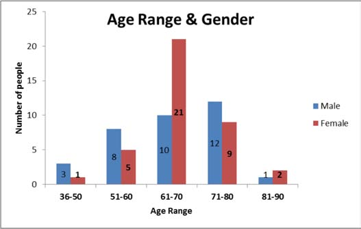 Figure 1 – Bar graph showing age range and gender
