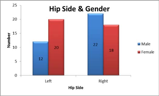 Figure 2 - Bar graph showing side and gender