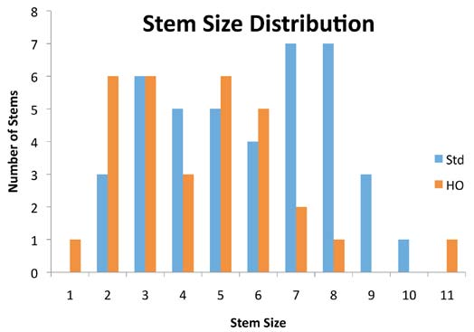 Figure 3d – Femoral stem size and offset distribution