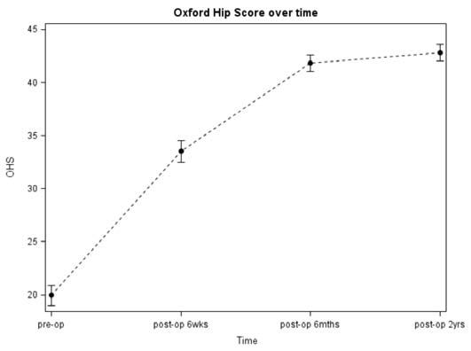 Figure 4 - Mean and error plot of individual OHS trajectories