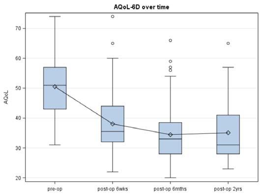 Figure 6 - Box-plots of AQoL-6D