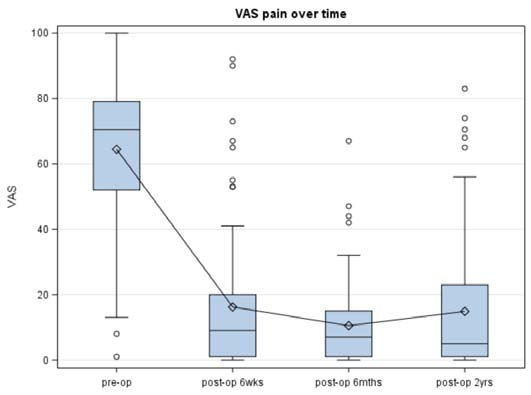 Figure 7 - Box – plot showing VAS pain trajectories