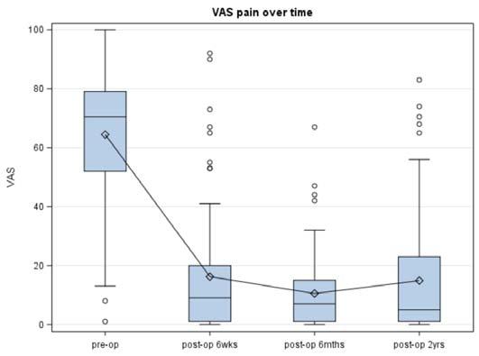 Figure 7 - Box – plot showing VAS pain trajectories
